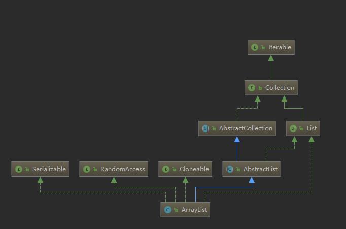 ArrayList结构