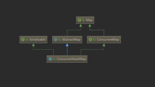 ConcurrentHashMap结构图